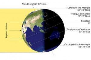 Equinoxe-soltice de la Terre