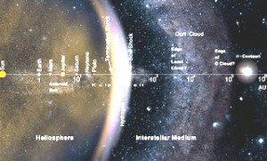 gal-notre système solaire