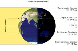 Au Saisons-La Terre à l'équinoxe