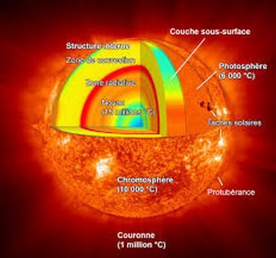 Astre-Soleil-explications, composition
