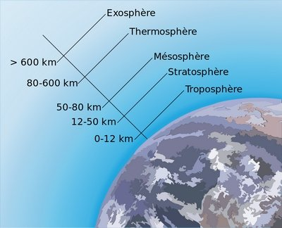Atmosphere structure